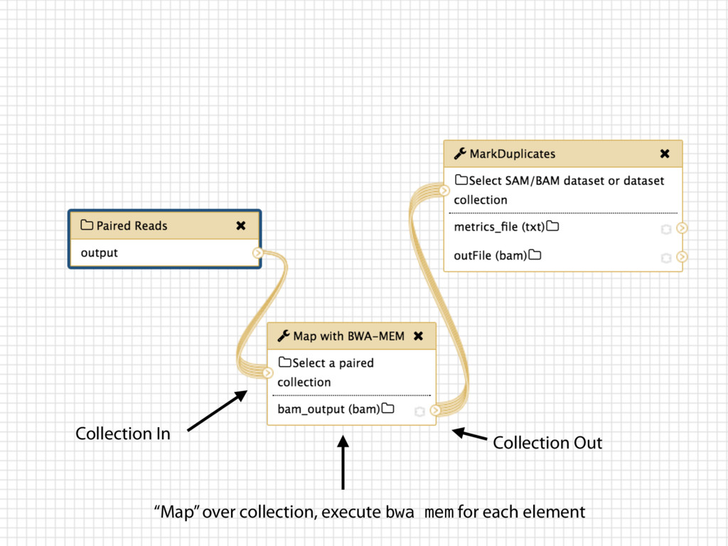 """Collection In """"Map"""" over collection, execute bw..."""