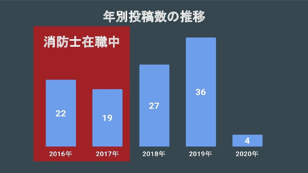消防士在職中  年別投稿数の推移