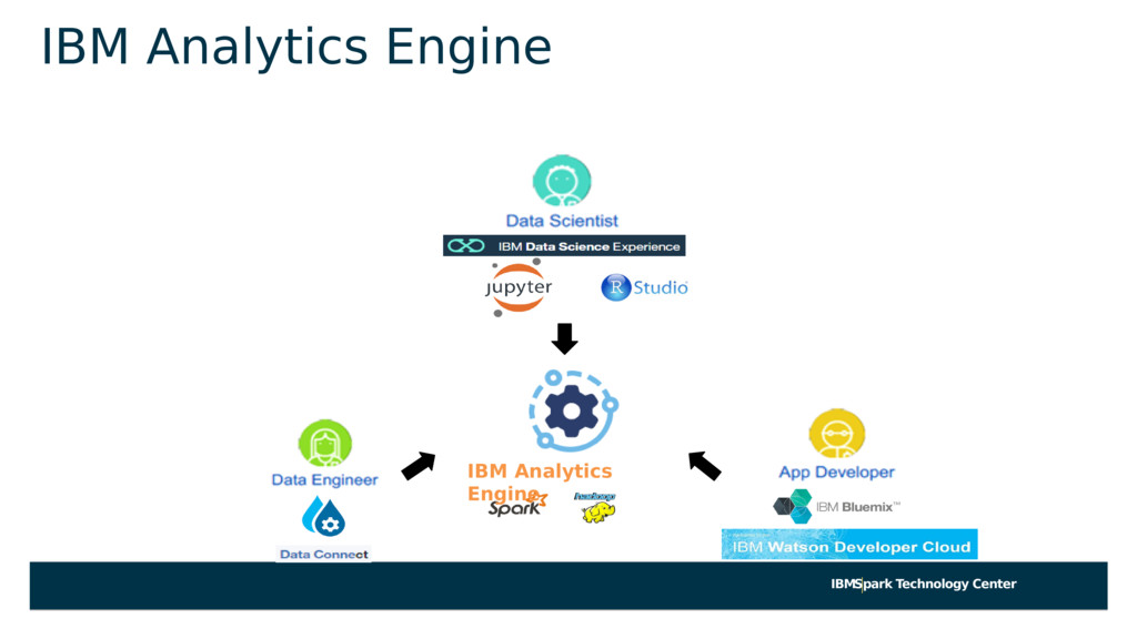 IBMSpark Technology Center IBM Analytics Engine...