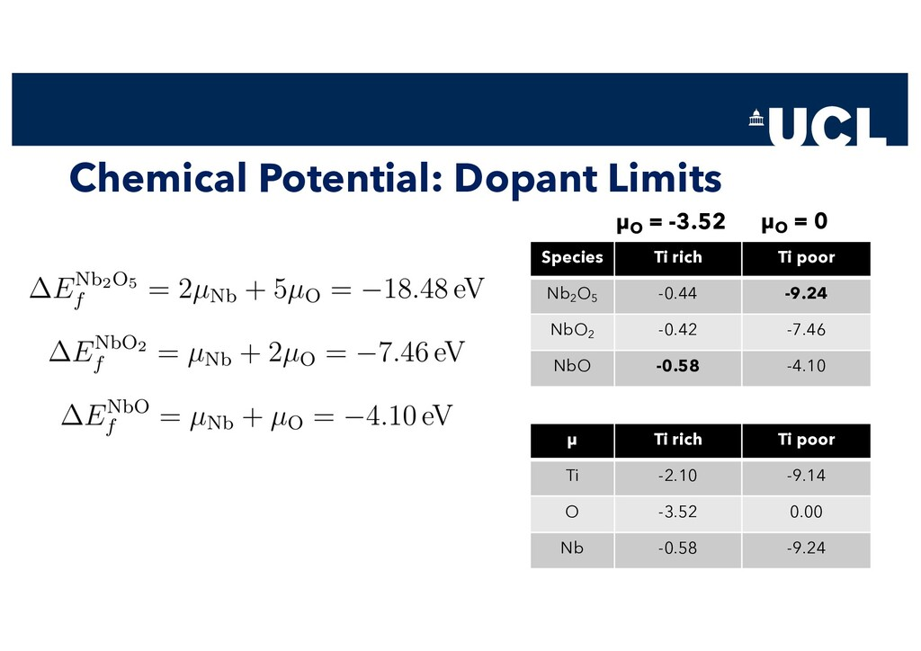 Chemical Potential: Dopant Limits Species Ti ri...