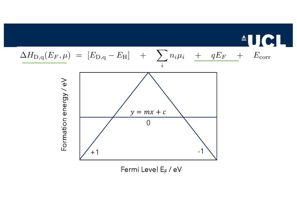 Fermi Level EF / eV Formation energy / eV 𝑦 = 𝑚...