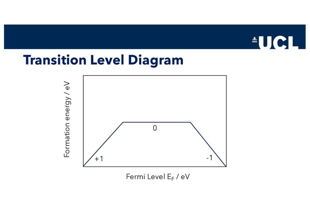 Transition Level Diagram Fermi Level EF / eV Fo...