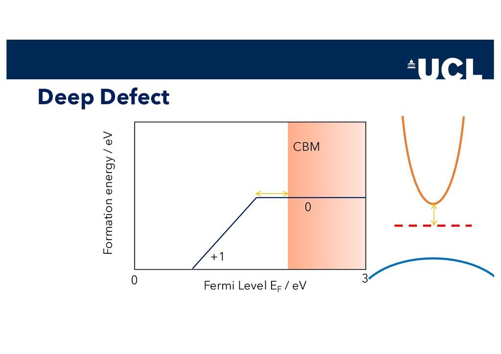 Deep Defect Fermi Level EF / eV Formation energ...