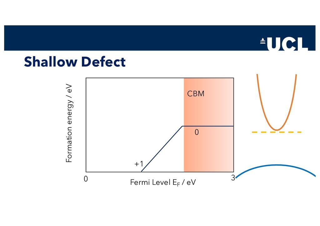 Shallow Defect Fermi Level EF / eV Formation en...