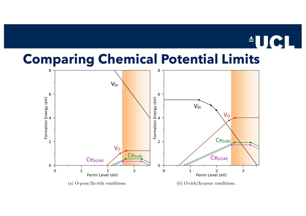 Comparing Chemical Potential Limits
