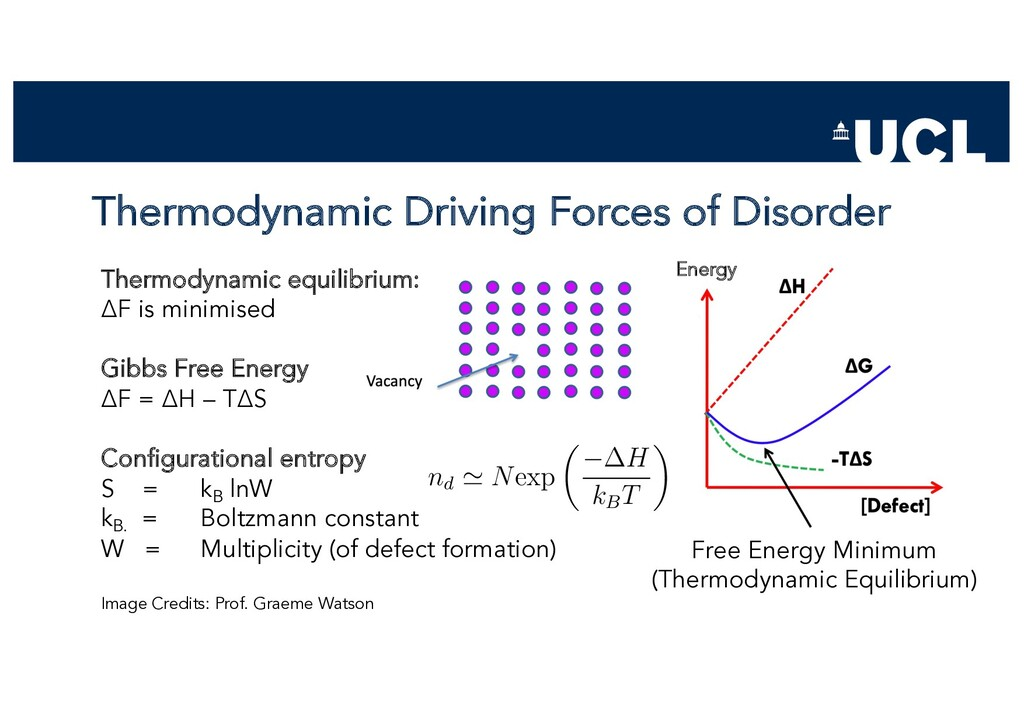 Thermodynamic Driving Forces of Disorder Thermo...