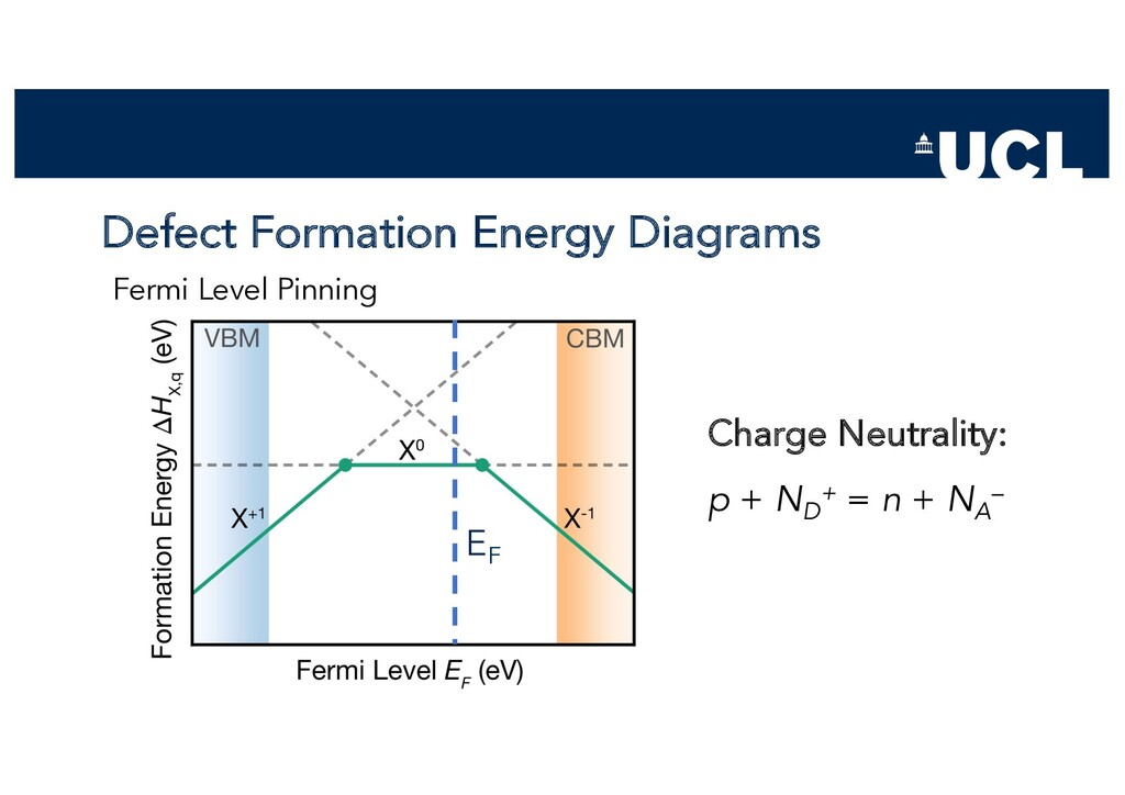 Defect Formation Energy Diagrams Fermi Level Pi...