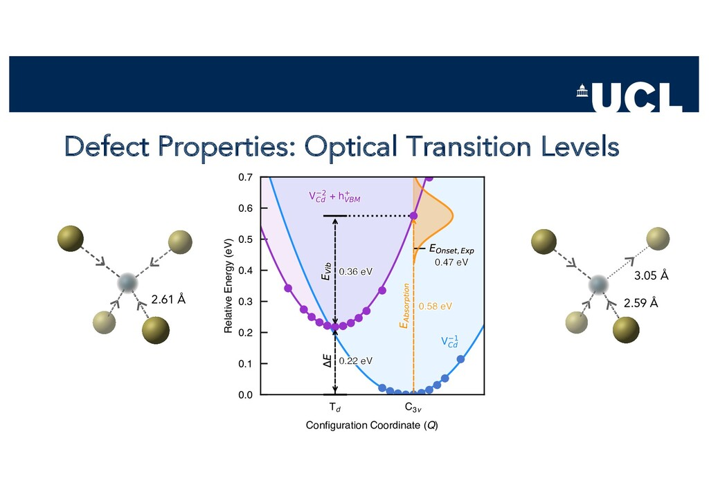Defect Properties: Optical Transition Levels Td...