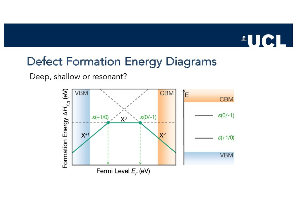 Defect Formation Energy Diagrams Deep, shallow ...