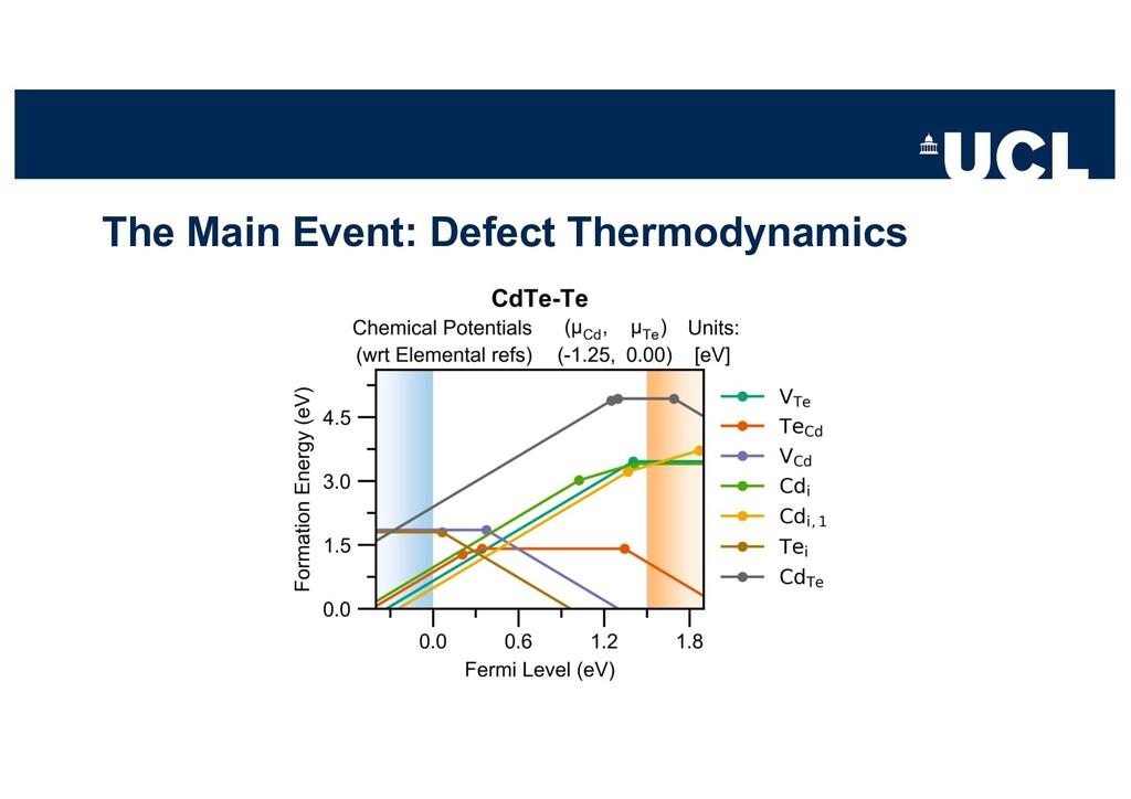 The Main Event: Defect Thermodynamics