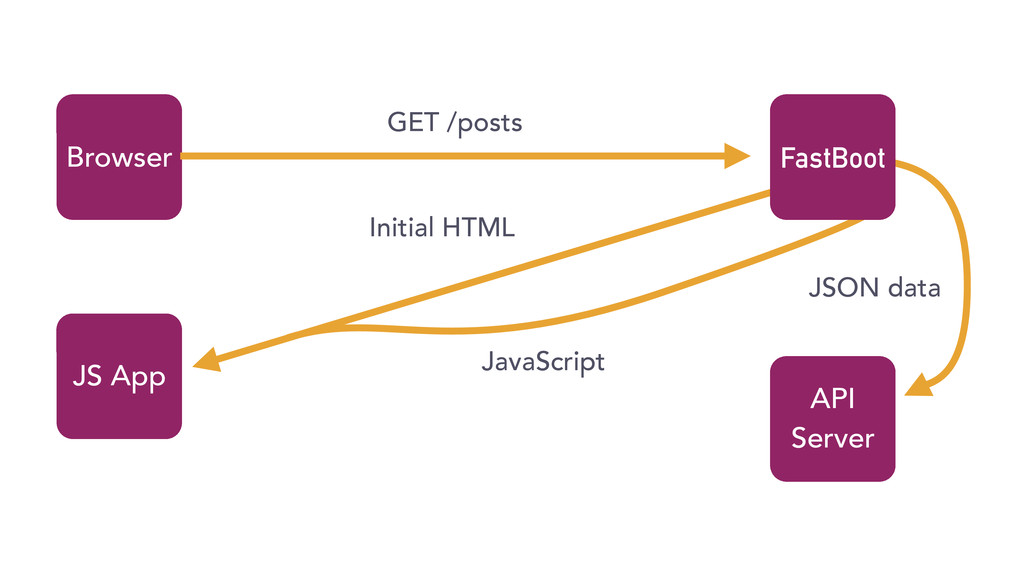 Initial HTML Browser First Page JavaScript JS A...