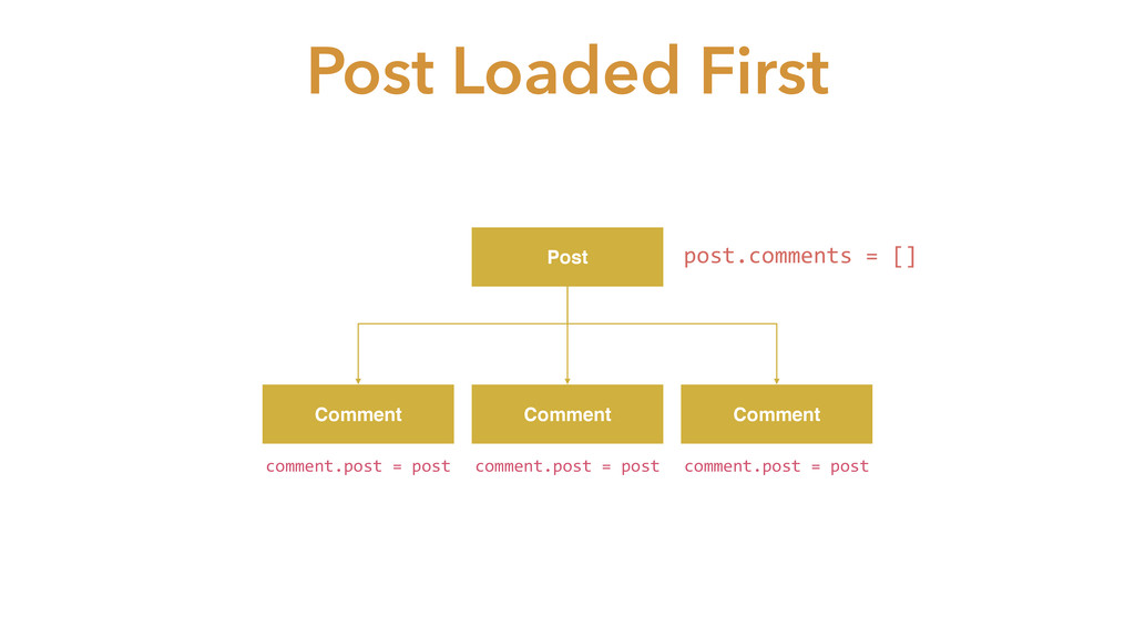Post Comment Comment Comment Post Loaded First ...