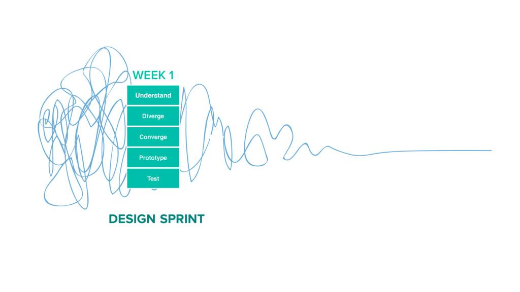 DESIGN SPRINT Understand Diverge Prototype Test...