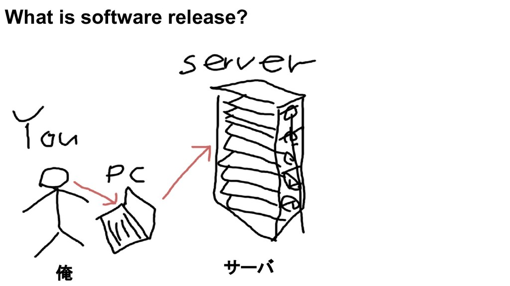 What is software release? 俺 サーバ