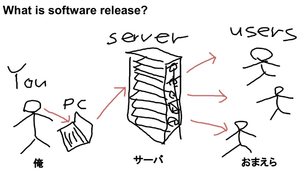 What is software release? 俺 サーバ おまえら