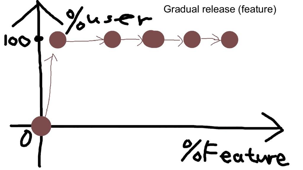 Gradual release (feature)