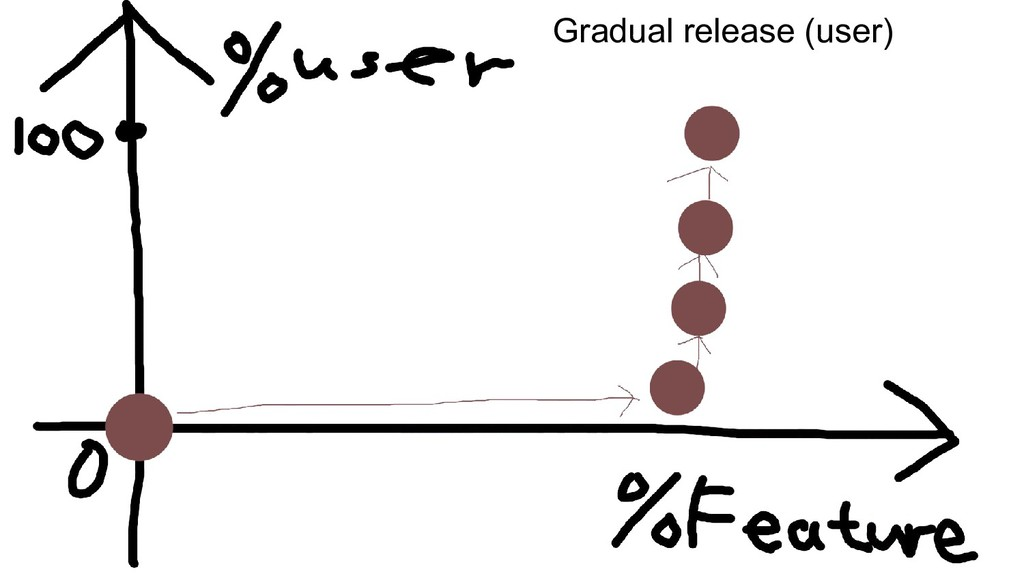 Gradual release (user)