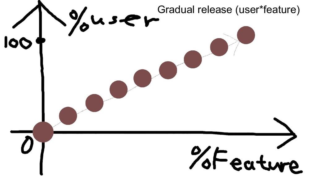 Gradual release (user*feature)