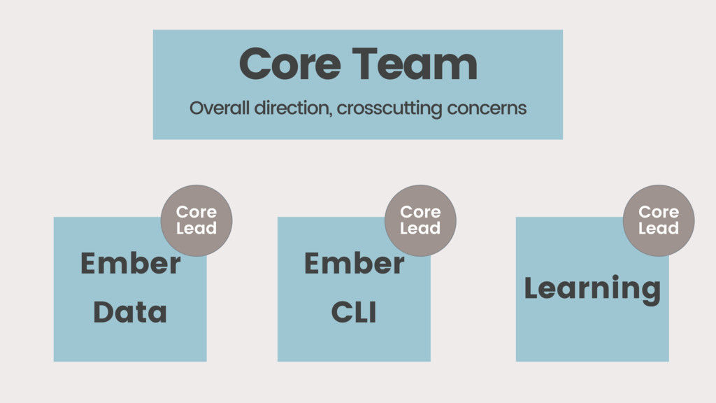 Ember Data Core Lead Overall direction, crosscu...