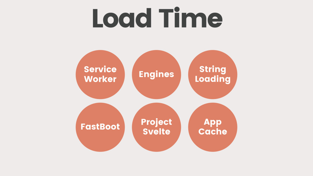 Load Time FastBoot Service Worker Engines Proje...