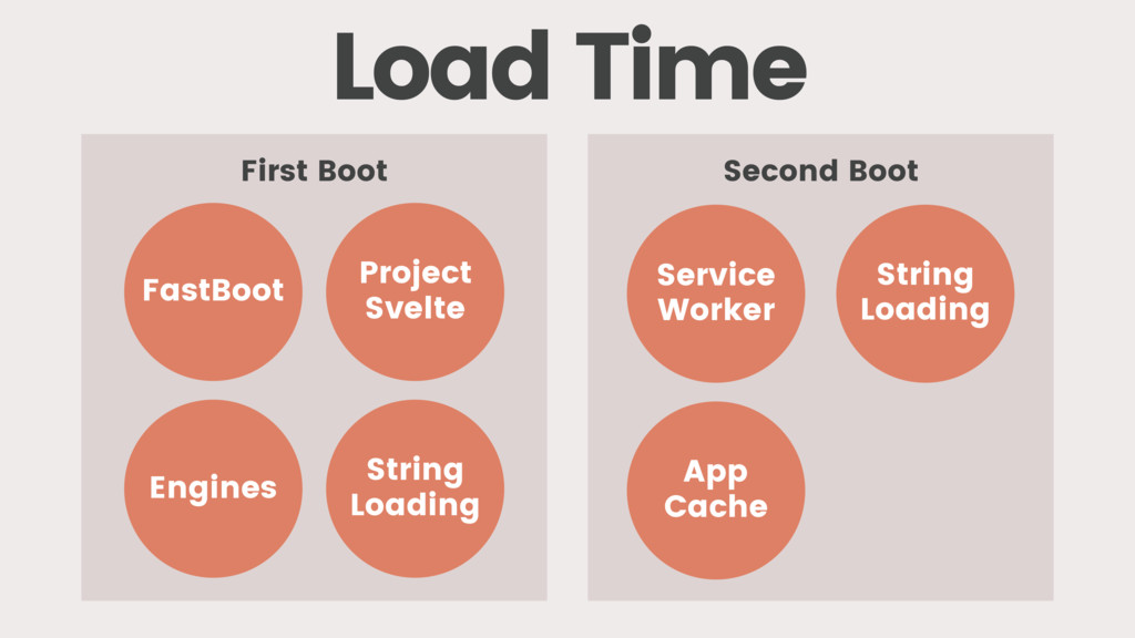 FastBoot Service Worker Engines Project Svelte ...