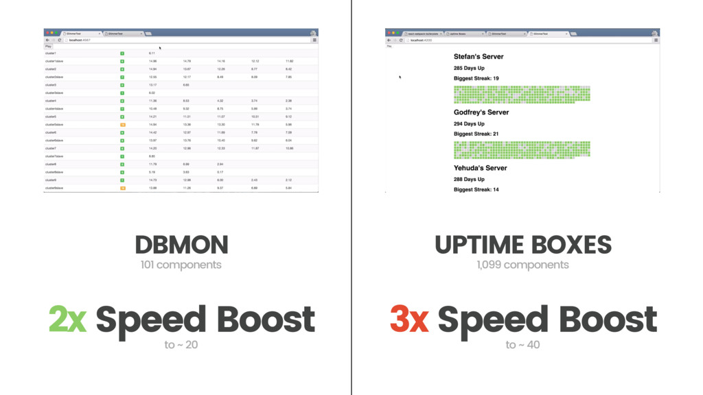 DBMON 2x Speed Boost 101 components UPTIME BOXE...