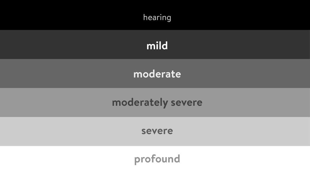 mild moderate moderately severe severe prof...