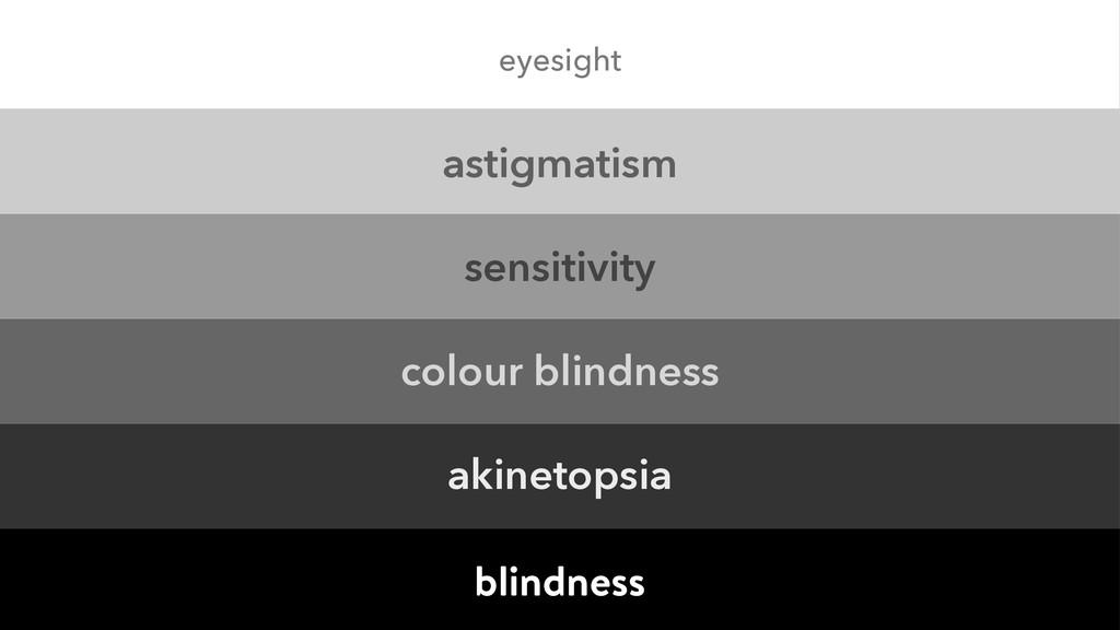 astigmatism sensitivity colour blindness aki...