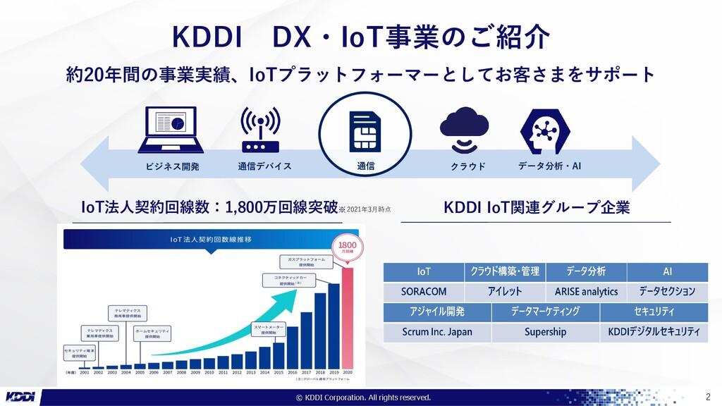 ●●●社限り 2 KDDI DX・IoT事業のご紹介 IoT法人契約回線数:1,800万回線突...