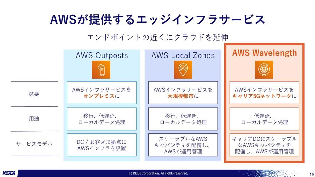 19 エンドポイントの近くにクラウドを延伸 概要 用途 サービスモデル AWS Wavelen...