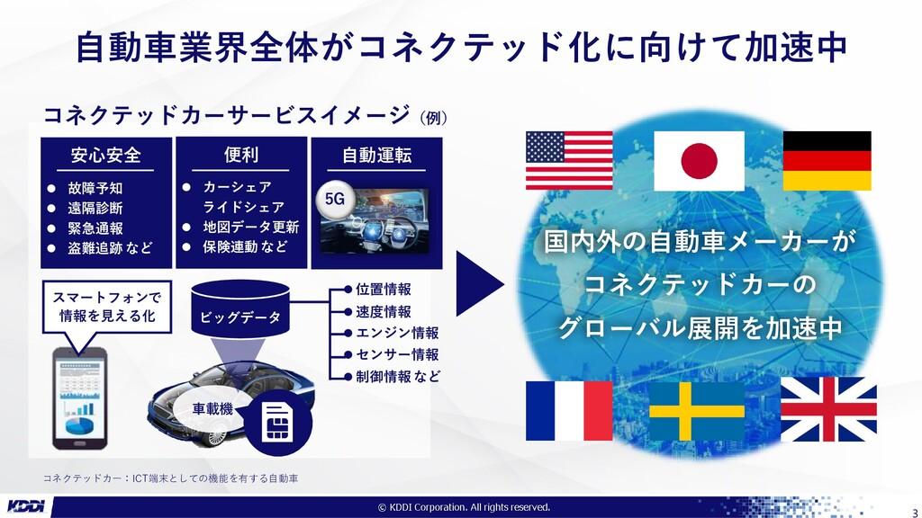 ●●●社限り 3 車載機  位置情報  速度情報  エンジン情報  センサー情報  ...