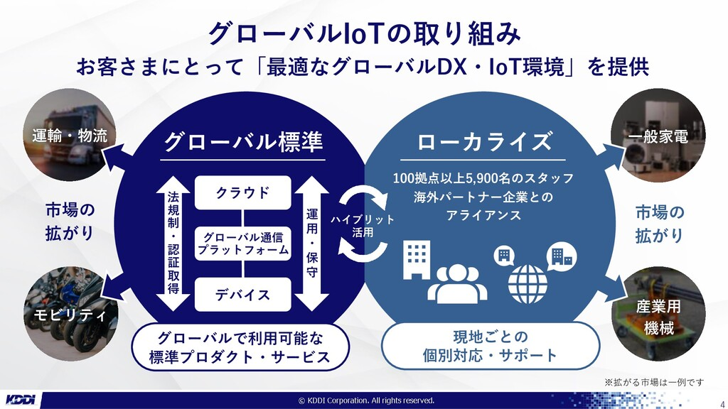 ●●●社限り 4 お客さまにとって「最適なグローバルDX・IoT環境」を提供 市場の 拡がり ...