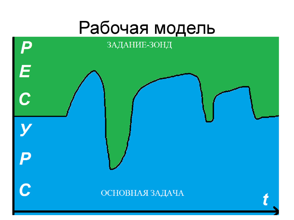 Рабочая модель