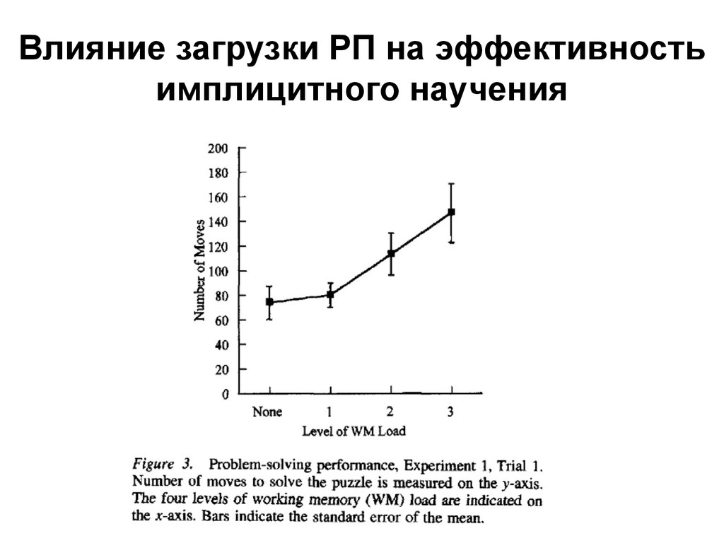 Влияние загрузки РП на эффективность имплицитно...