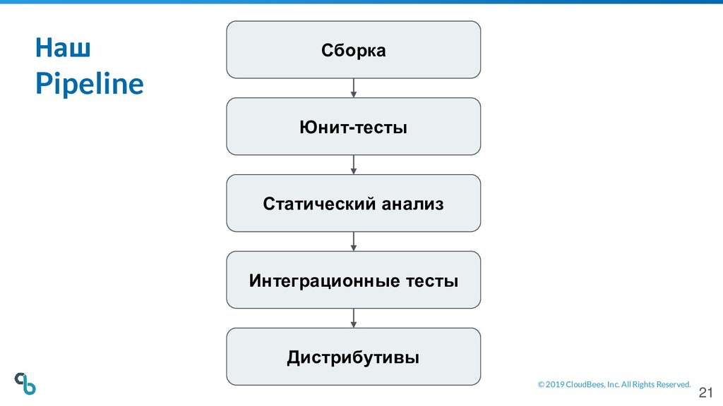 © 2019 CloudBees, Inc. All Rights Reserved. Сбо...
