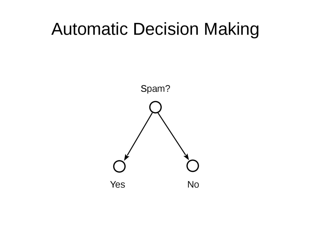 Automatic Decision Making Spam? Yes No