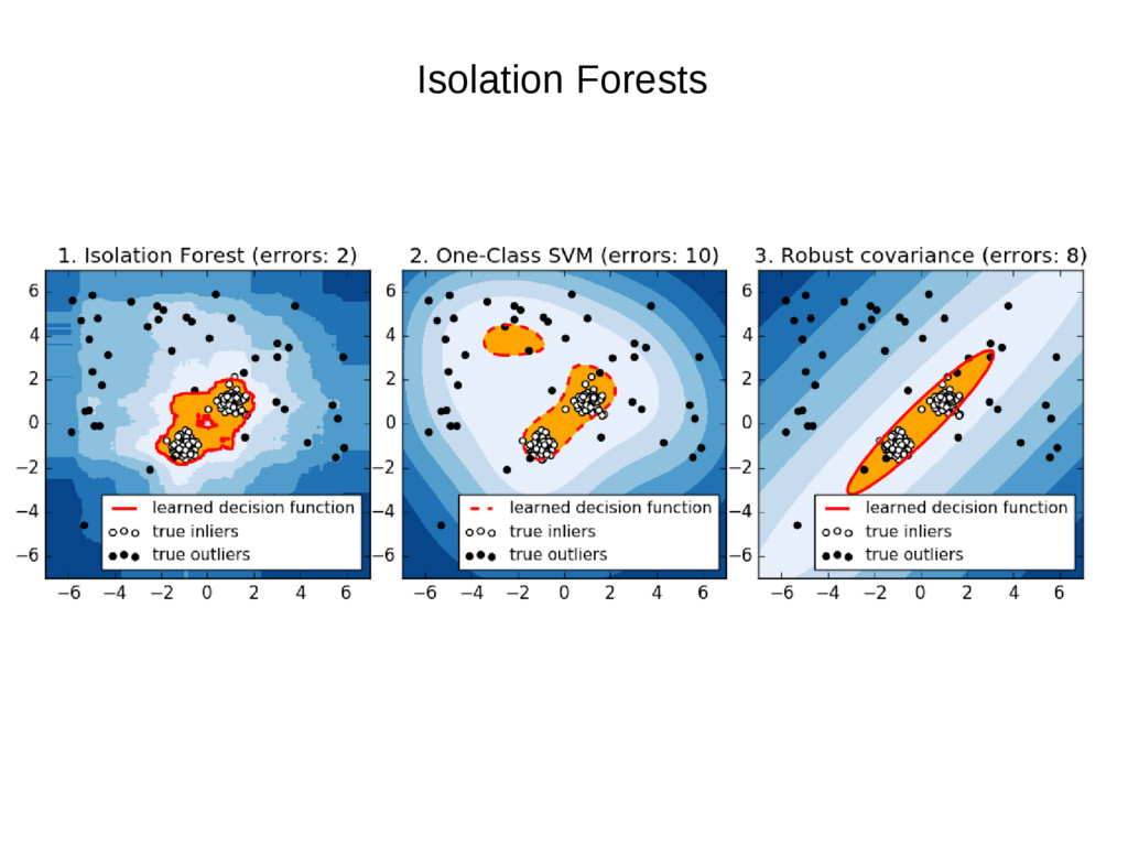 Isolation Forests