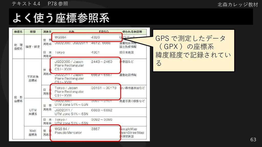 北森カレッジ教材 63 よく使う座標参照系 テキスト 4.4   P78 参照 GPS で測定...