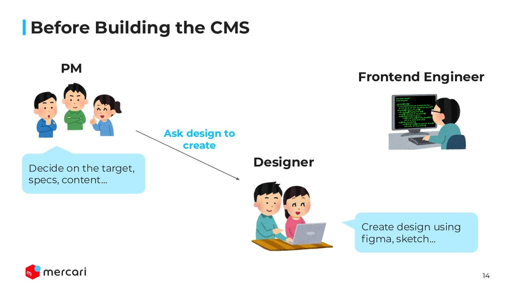 14 Before Building the CMS PM Designer Frontend...