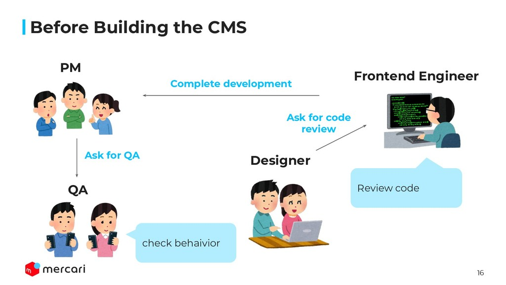 16 Ask for QA Ask for code review PM Frontend E...