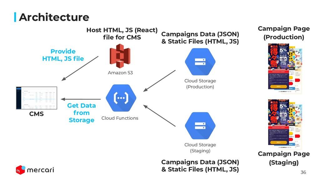 36 Architecture CMS Amazon S3 Cloud Functions C...