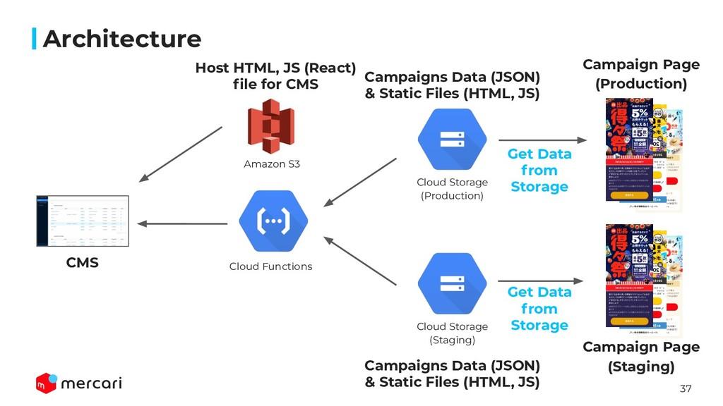 37 Architecture CMS Amazon S3 Cloud Functions C...