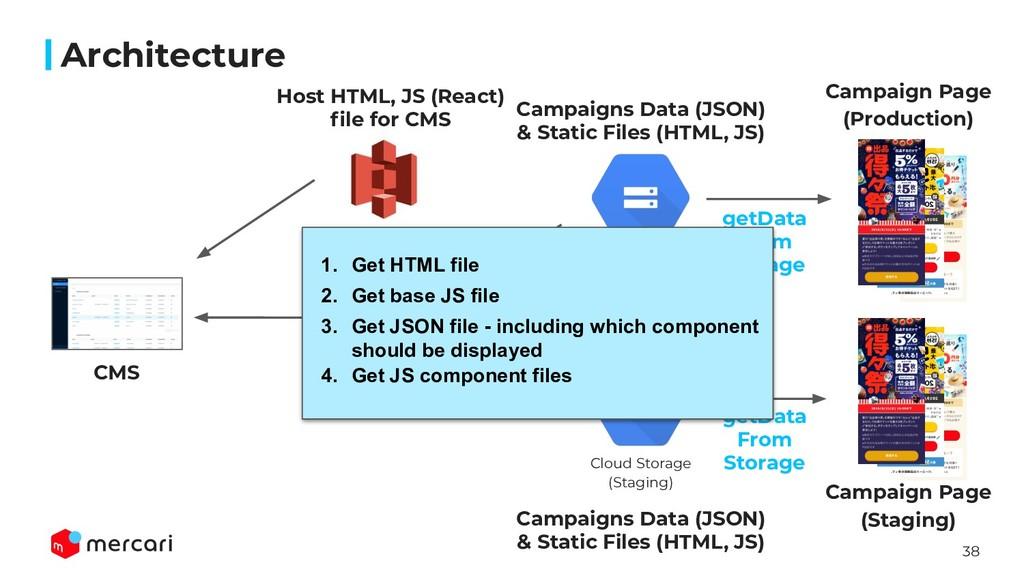 38 Architecture CMS Amazon S3 Cloud Functions C...