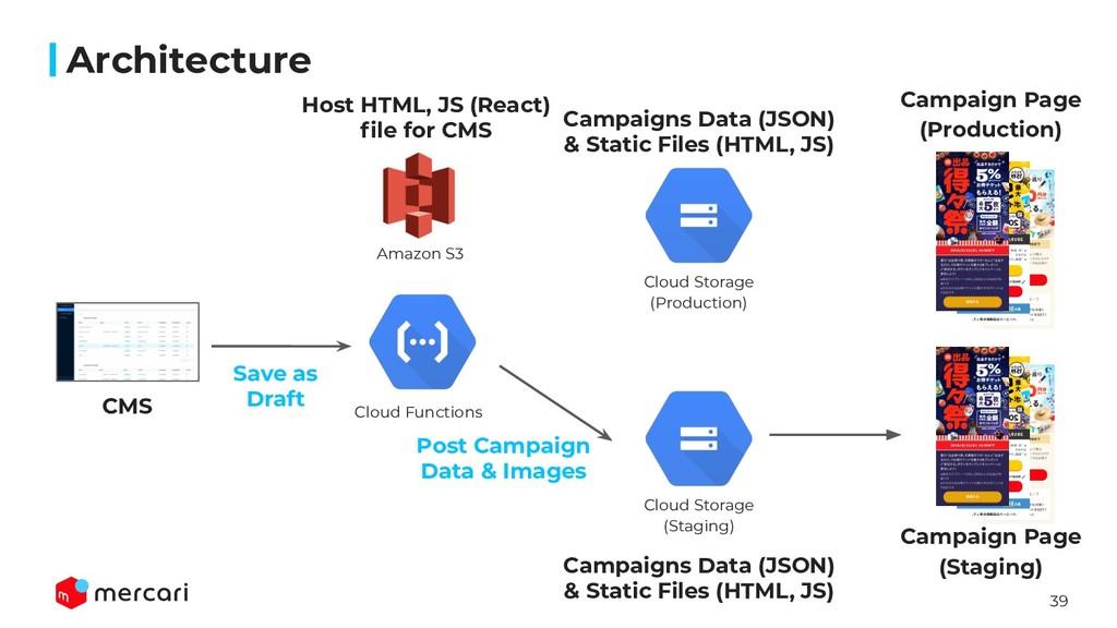 39 Architecture CMS Amazon S3 Cloud Functions C...