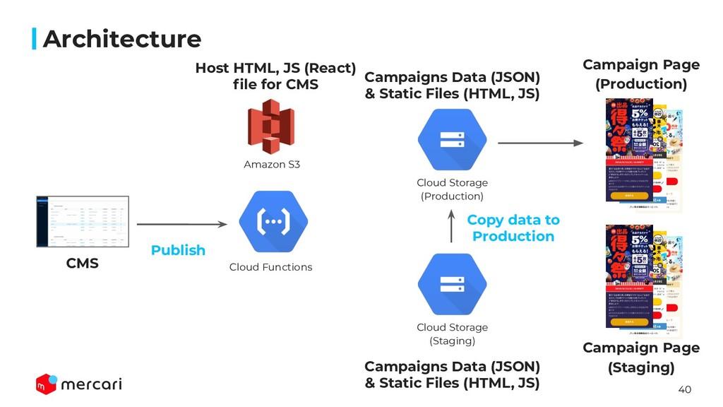 40 Architecture CMS Amazon S3 Cloud Functions C...