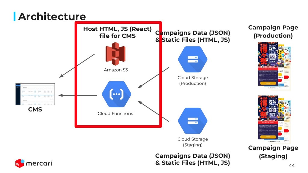 44 Architecture CMS Amazon S3 Cloud Functions H...
