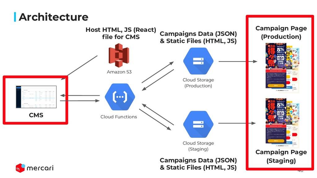 46 Architecture CMS Amazon S3 Cloud Functions C...