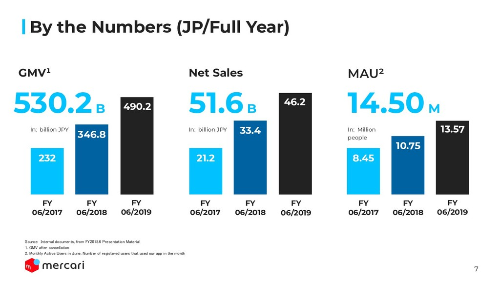 7 By the Numbers (JP/Full Year) 232 346.8 GMV¹ ...