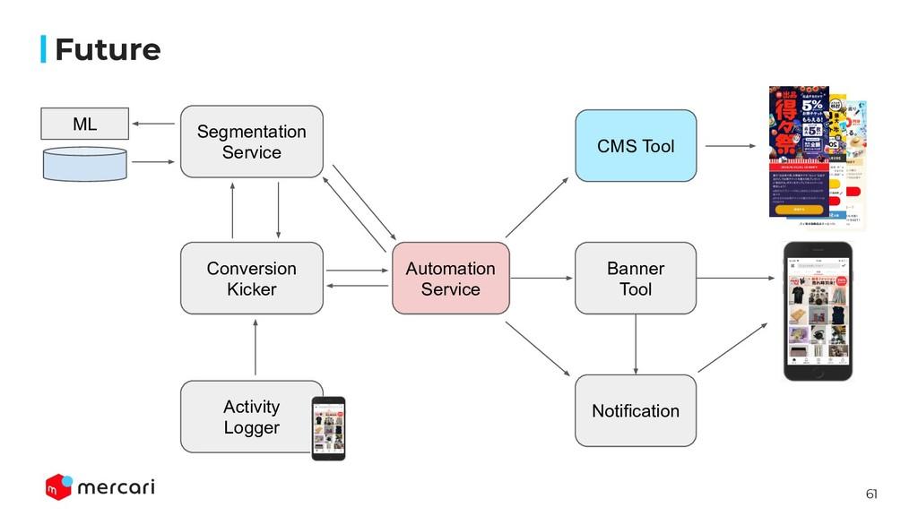 61 Future Segmentation Service Conversion Kicke...