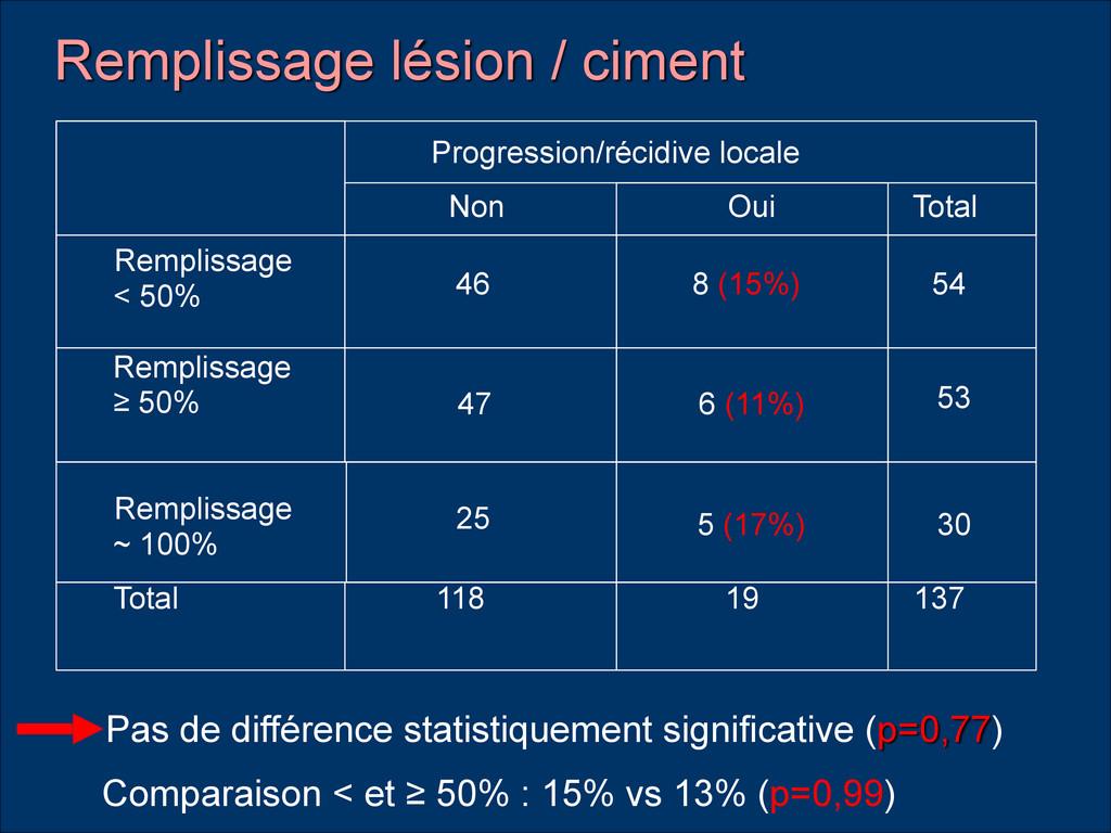 Progression/récidive locale Non Oui Total Rempl...